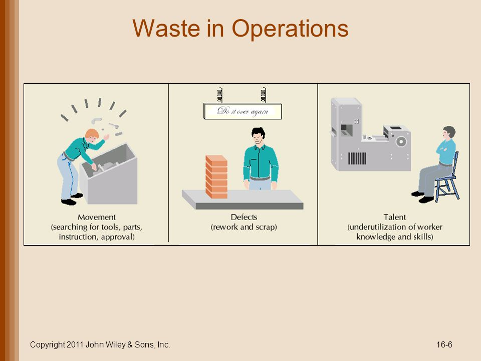 Waste in Operations Copyright 2011 John Wiley & Sons, Inc.16-6