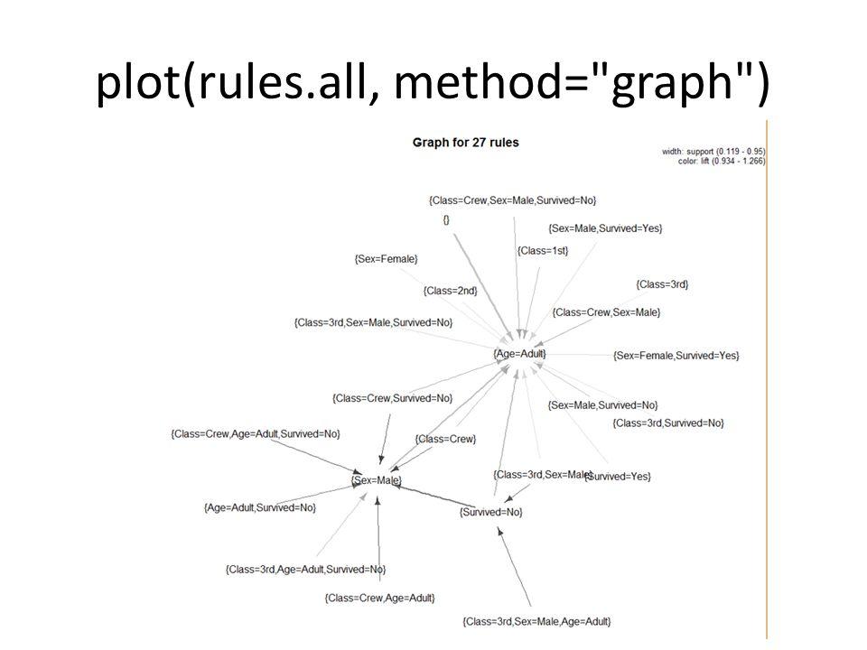 plot(rules.all, method= graph )