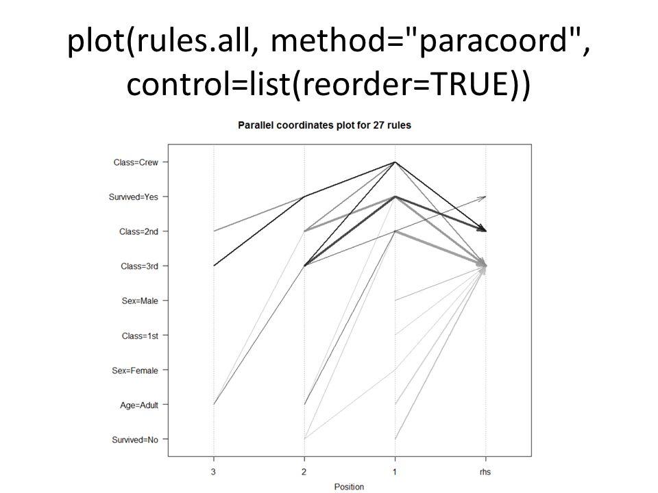 plot(rules.all, method= paracoord , control=list(reorder=TRUE))