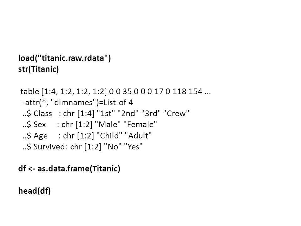 load( titanic.raw.rdata ) str(Titanic) table [1:4, 1:2, 1:2, 1:2] 0 0 35 0 0 0 17 0 118 154...