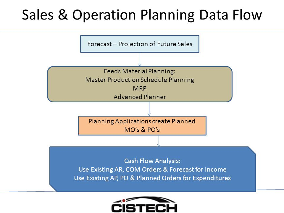 Sales & Operation Planning Data Flow Forecast – Projection of Future Sales Feeds Material Planning: Master Production Schedule Planning MRP Advanced Planner Planning Applications create Planned MO's & PO's Cash Flow Analysis: Use Existing AR, COM Orders & Forecast for income Use Existing AP, PO & Planned Orders for Expenditures