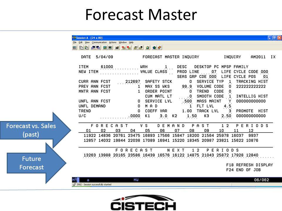 Forecast Master Forecast vs. Sales (past) Future Forecast