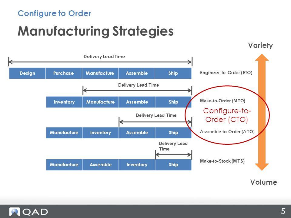 5 Manufacturing Strategies Configure to Order Variety Volume DesignPurchaseManufactureAssembleShip InventoryManufactureAssembleShip ManufactureInventoryAssembleShip ManufactureAssembleInventoryShip Delivery Lead Time Engineer-to-Order (ETO) Make-to-Order (MTO) Assemble-to-Order (ATO) Make-to-Stock (MTS) Configure-to- Order (CTO)