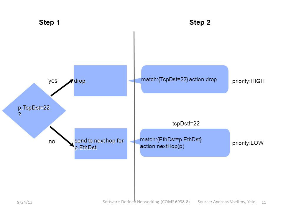 Step 1Step 2 p.TcpDst=22 .