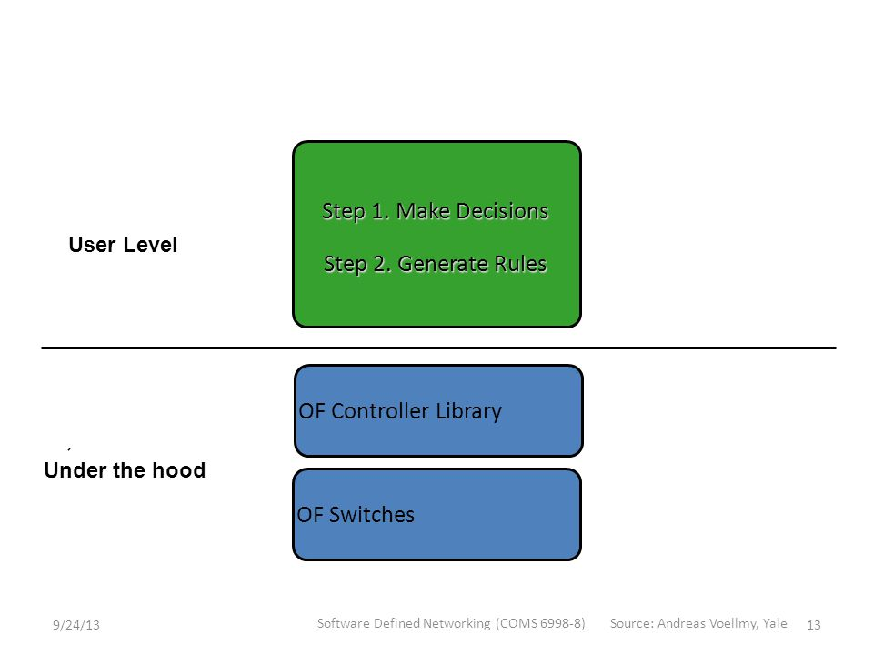 OF Switches User Level Under the hood OF Controller Library Step 1.