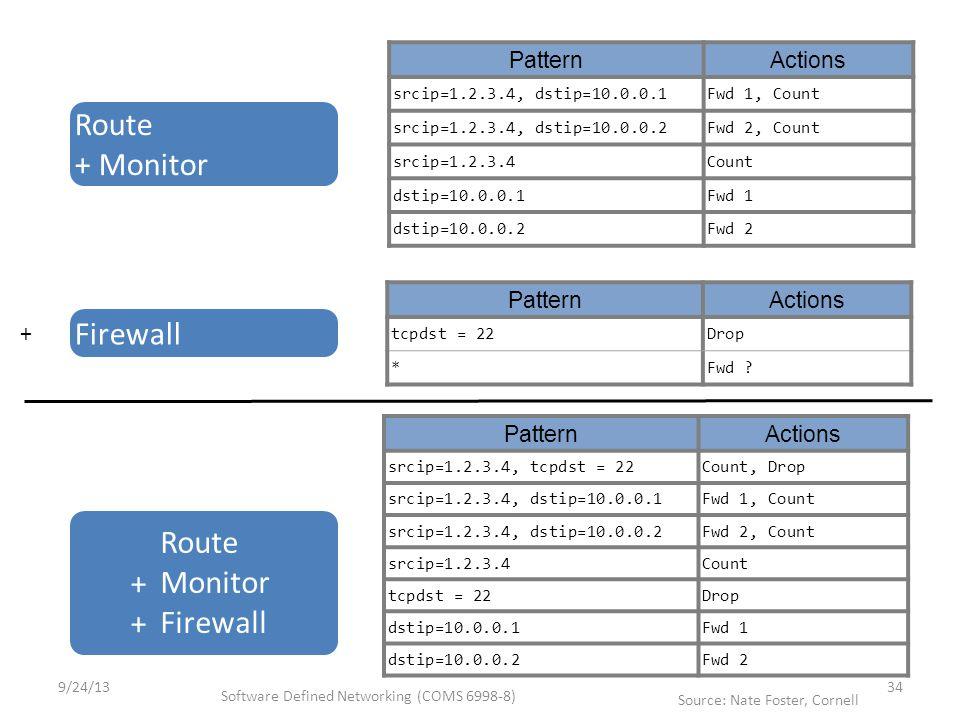 + PatternActions srcip=1.2.3.4, dstip=10.0.0.1Fwd 1, Count srcip=1.2.3.4, dstip=10.0.0.2Fwd 2, Count srcip=1.2.3.4Count dstip=10.0.0.1Fwd 1 dstip=10.0.0.2Fwd 2 Route + Monitor PatternActions tcpdst = 22Drop *Fwd .