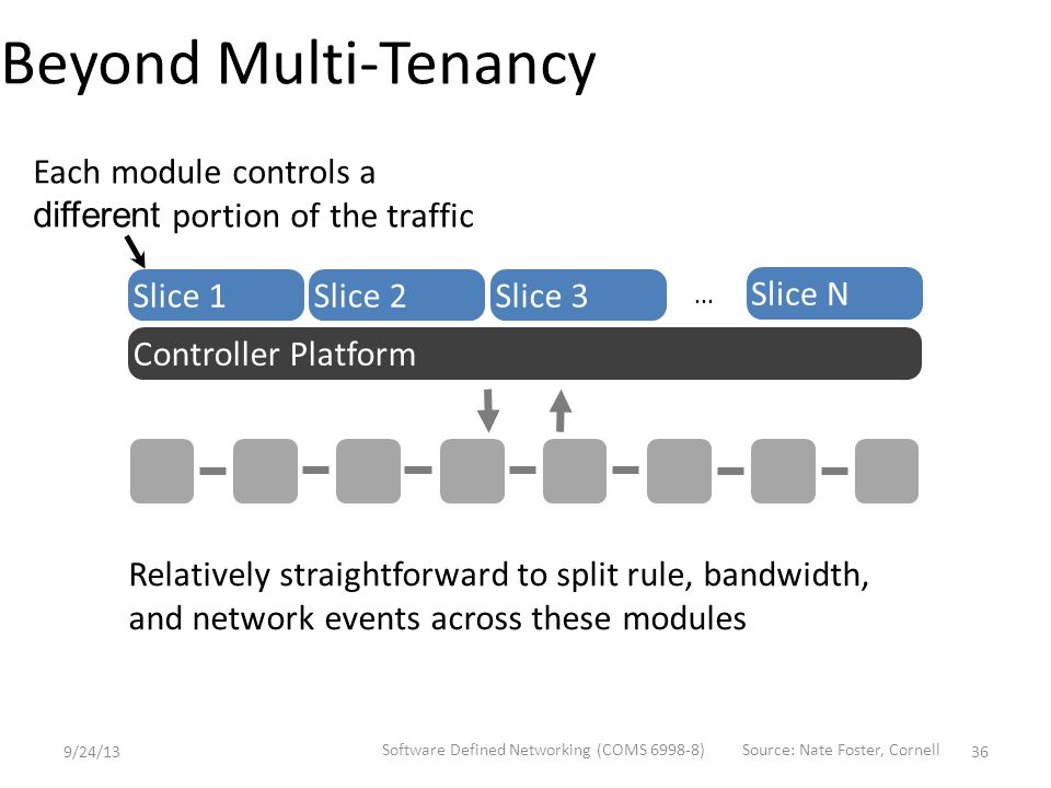Beyond Multi-Tenancy Relatively straightforward to split rule, bandwidth, and network events across these modules Slice 1Slice 2Slice 3 Slice N...