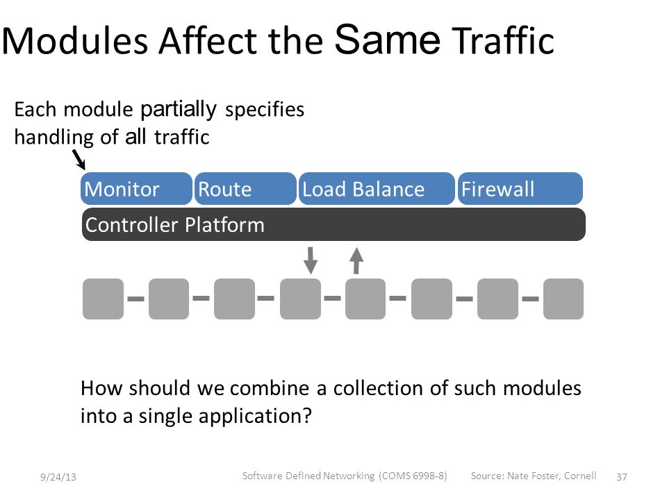 Modules Affect the Same Traffic How should we combine a collection of such modules into a single application.