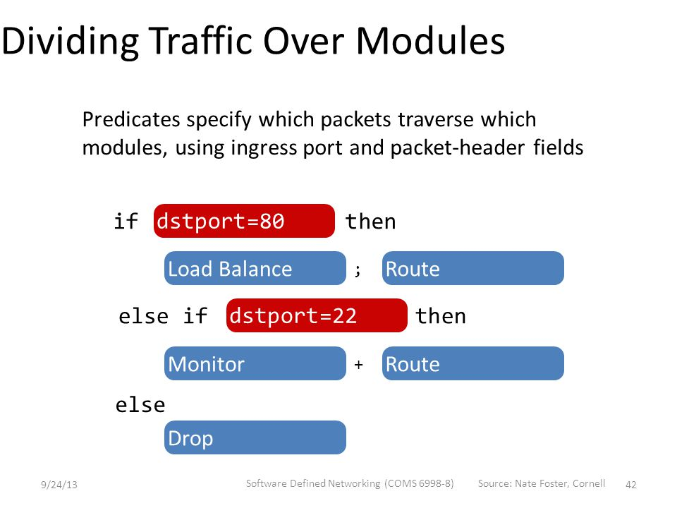 Dividing Traffic Over Modules Load BalanceRoute ; MonitorRoute + if then else if then dstport=80 dstport=22 else Drop Predicates specify which packets traverse which modules, using ingress port and packet-header fields 9/24/13 Software Defined Networking (COMS 6998-8) 42 Source: Nate Foster, Cornell