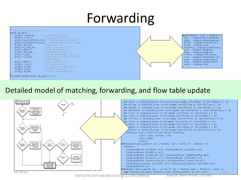 Forwarding Definition Pattern_inter (p p :Pattern) := let dlSrc := Wildcard_inter EthernetAddress.eqdec (ptrnDlSrc p) (ptrnDlSrc p ) in let dlDst := Wildcard_inter EthernetAddress.eqdec (ptrnDlDst p) (ptrnDlDst p ) in let dlType := Wildcard_inter Word16.eqdec (ptrnDlType p) (ptrnDlType p ) in let dlVlan := Wildcard_inter Word16.eqdec (ptrnDlVlan p) (ptrnDlVlan p ) in let dlVlanPcp := Wildcard_inter Word8.eqdec (ptrnDlVlanPcp p) (ptrnDlVlanPcp p ) in let nwSrc := Wildcard_inter Word32.eqdec (ptrnNwSrc p) (ptrnNwSrc p ) in let nwDst := Wildcard_inter Word32.eqdec (ptrnNwDst p) (ptrnNwDst p ) in let nwProto := Wildcard_inter Word8.eqdec (ptrnNwProto p) (ptrnNwProto p ) in let nwTos := Wildcard_inter Word8.eqdec (ptrnNwTos p) (ptrnNwTos p ) in let tpSrc := Wildcard_inter Word16.eqdec (ptrnTpSrc p) (ptrnTpSrc p ) in let tpDst := Wildcard_inter Word16.eqdec (ptrnTpDst p) (ptrnTpDst p ) in let inPort := Wildcard_inter Word16.eqdec (ptrnInPort p) (ptrnInPort p ) in MkPattern dlSrc dlDst dlType dlVlan dlVlanPcp nwSrc nwDst nwProto nwTos tpSrc tpDst inPort.