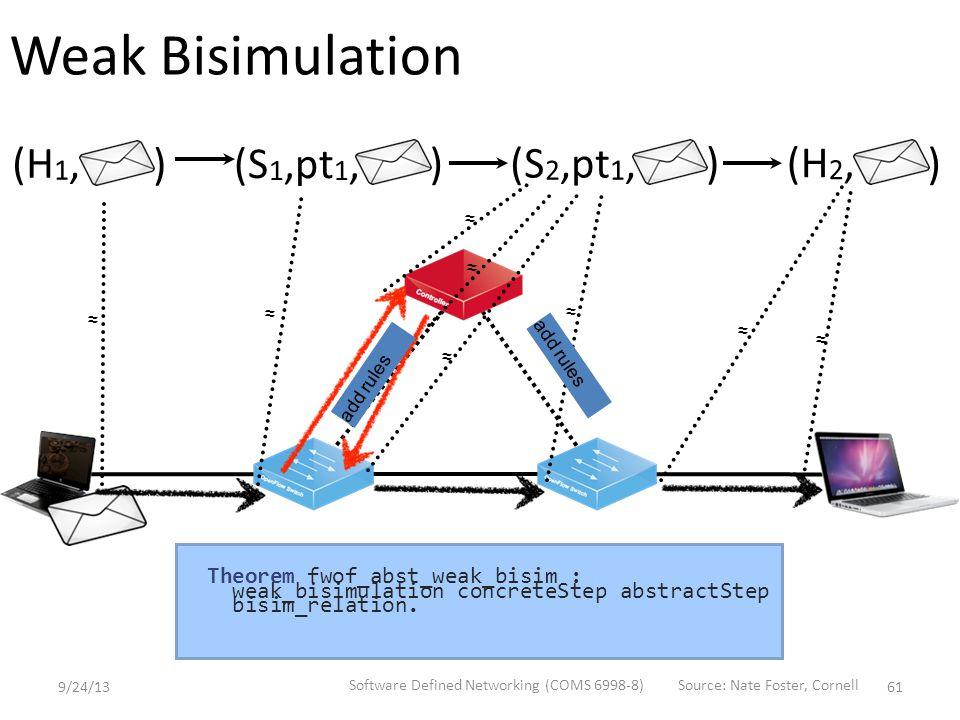 (H 1, )(S 1,pt 1, ) (S 2,pt 1, )(H 2, ) ≈ ≈ ≈ ≈ ≈ ≈ ≈ ≈ add rules Weak Bisimulation Theorem fwof_abst_weak_bisim : weak_bisimulation concreteStep abstractStep bisim_relation.