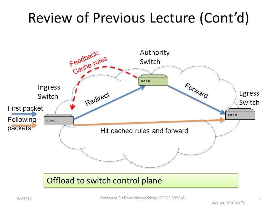 Following packets Review of Previous Lecture (Cont'd) Ingress Switch Authority Switch Egress Switch First packet Redirect Forward Feedback: Cache rules Hit cached rules and forward Offload to switch control plane Source: Minlan Yu 9/24/13 Software Defined Networking (COMS 6998-8) 7