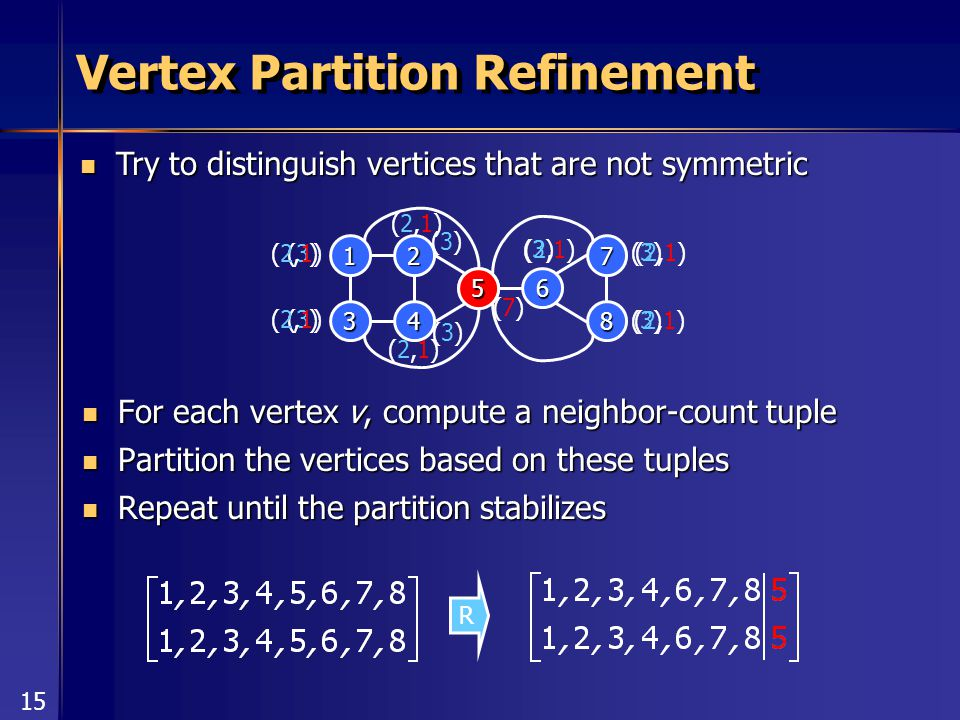 15 Vertex Partition Refinement For each vertex v, compute a neighbor-count tuple For each vertex v, compute a neighbor-count tuple Partition the vertices based on these tuples Partition the vertices based on these tuples Repeat until the partition stabilizes Repeat until the partition stabilizes Try to distinguish vertices that are not symmetric Try to distinguish vertices that are not symmetric R 6 1 3 2 4 7 8 5 (3)(3) (3)(3) (3)(3) (3)(3) (3)(3) (3)(3) (3)(3) (7)(7) 5 (2,1)(2,1) (2,1)(2,1) (2,1)(2,1) (2,1)(2,1) (2,1)(2,1) (2,1)(2,1) (2,1)(2,1)