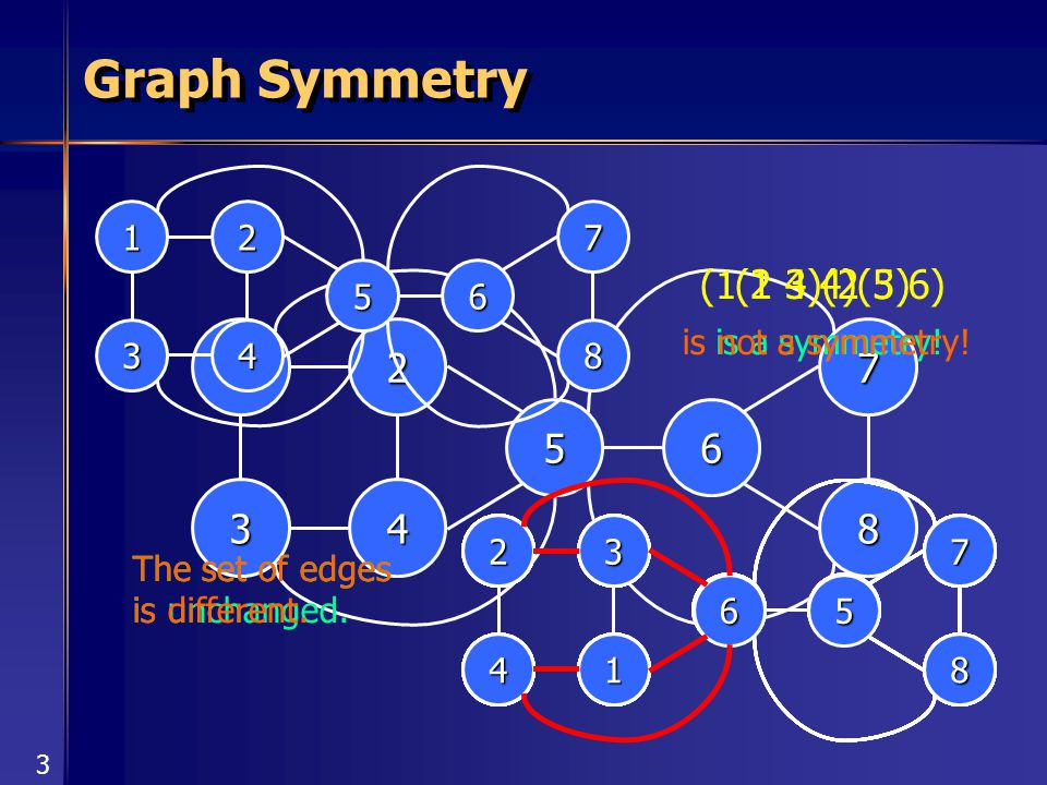 3 6 1 3 2 4 7 8 5 Graph Symmetry 6 1 3 2 4 7 8 5 (1 4)(2 3) 4 1 4 2 3 1 6 4 2 3 1 7 8 5 is a symmetry! The set of edges is unchanged. (1 2 3 4)(5 6) i