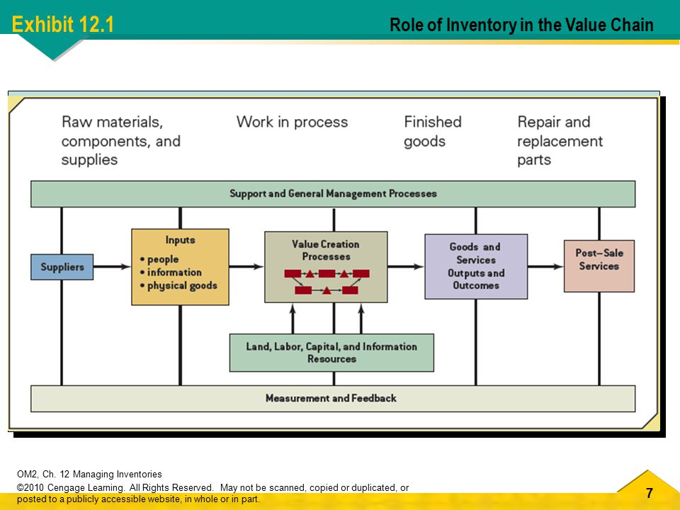 38 OM2, Ch.12 Managing Inventories ©2010 Cengage Learning.