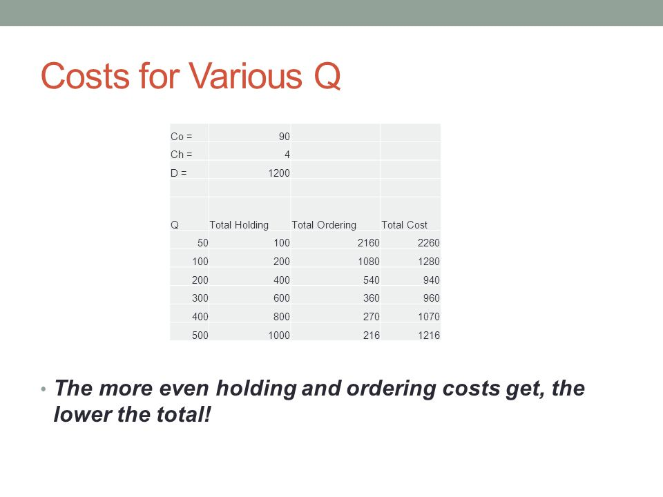 Costs for Various Q The more even holding and ordering costs get, the lower the total.