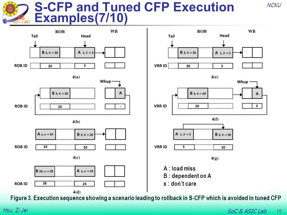 NCKU SoC & ASIC Lab 16 Hsu, Zi Jei SoC CAD S-CFP and Tuned CFP Execution Examples(7/10) Figure 3.