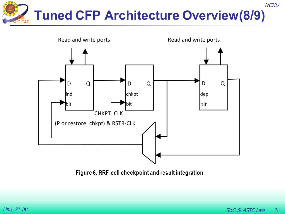 NCKU SoC & ASIC Lab 28 Hsu, Zi Jei SoC CAD Tuned CFP Architecture Overview(8/9) Figure 6.