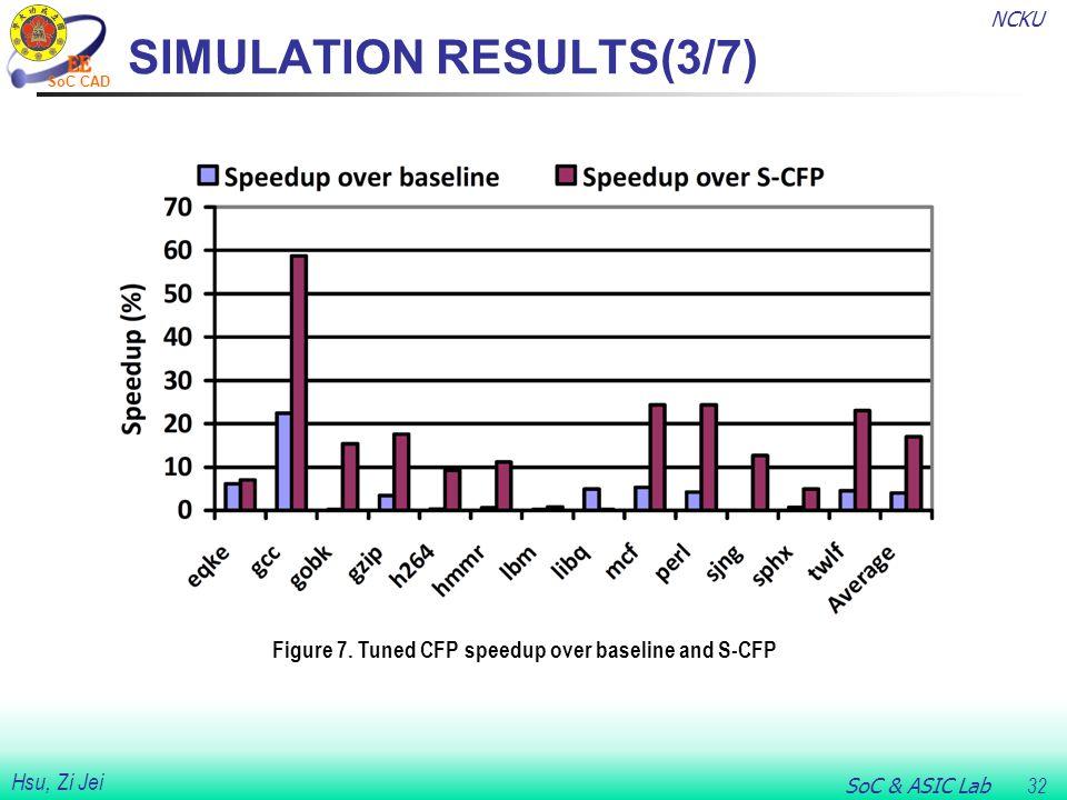 NCKU SoC & ASIC Lab 32 Hsu, Zi Jei SoC CAD SIMULATION RESULTS(3/7) Figure 7.