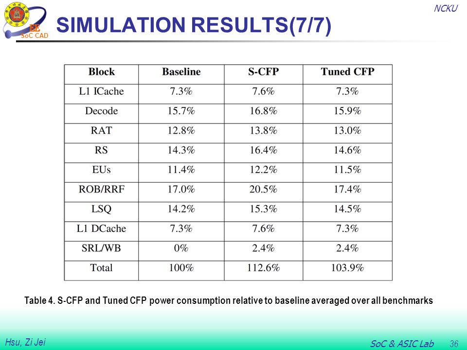 NCKU SoC & ASIC Lab 36 Hsu, Zi Jei SoC CAD SIMULATION RESULTS(7/7) Table 4.
