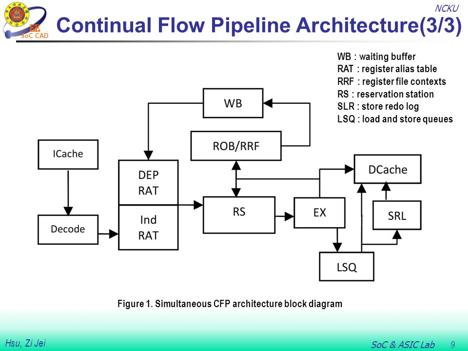 NCKU SoC & ASIC Lab 9 Hsu, Zi Jei SoC CAD Continual Flow Pipeline Architecture(3/3) Figure 1.