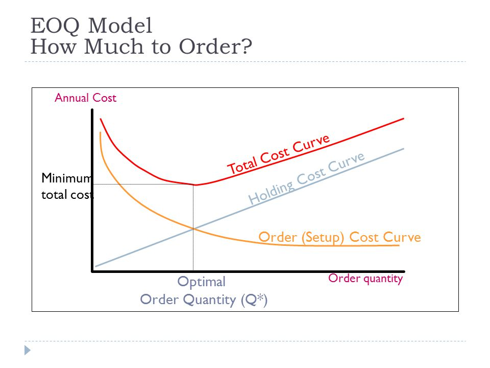 EOQ Model How Much to Order.