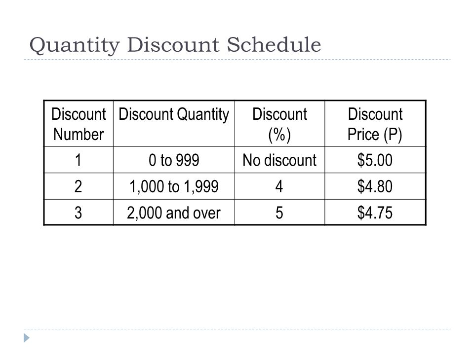 Quantity Discount Schedule Discount Number Discount QuantityDiscount (%) Discount Price (P) 10 to 999No discount$5.00 21,000 to 1,9994$4.80 32,000 and over5$4.75