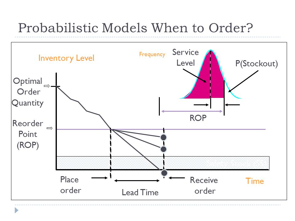 Probabilistic Models When to Order.