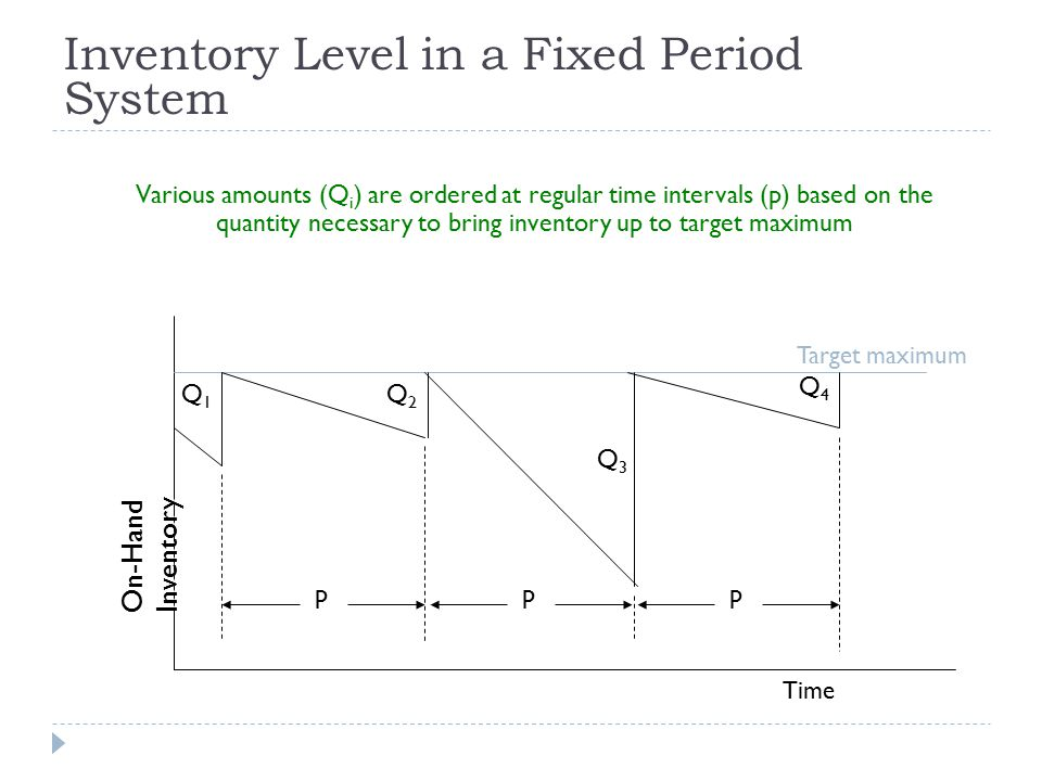 Inventory Level in a Fixed Period System Various amounts (Q i ) are ordered at regular time intervals (p) based on the quantity necessary to bring inventory up to target maximum ppp Q1Q1Q1Q1 Q2Q2Q2Q2 Q3Q3Q3Q3 Q4Q4Q4Q4 Target maximum Time On-Hand Inventory