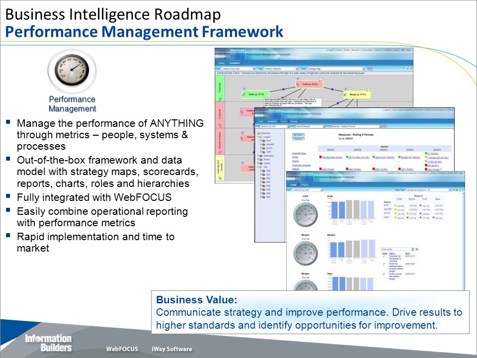 Business Intelligence Roadmap Performance Management Framework  Manage the performance of ANYTHING through metrics – people, systems & processes  Ou