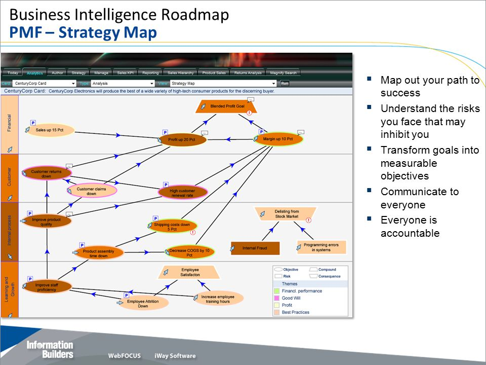 Business Intelligence Roadmap PMF – Strategy Map  Map out your path to success  Understand the risks you face that may inhibit you  Transform goals