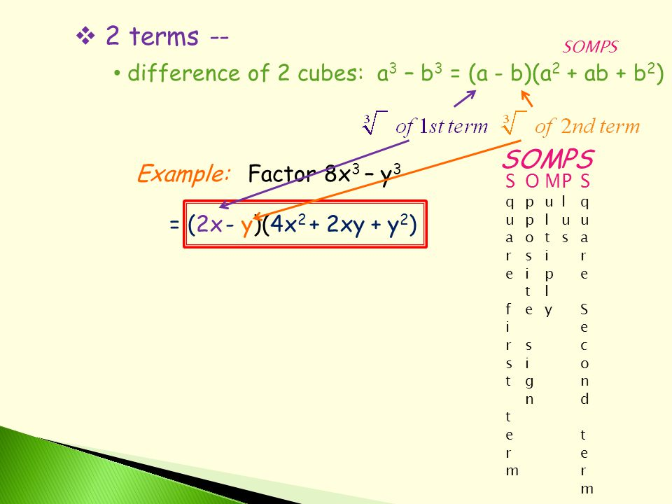  2 terms -- difference of 2 cubes: a 3 – b 3 = (a - b)(a 2 + ab + b 2 ) Example:Factor 8x 3 – y 3 SOMPS = (2x- y)( SOMPS S q u a r e f i r s t t e r m O p p o s i t e s i g n M u l t i p l y P l u s S q u a r e S e c o n d t e r m 4x 2 +2xy+y2)y2)