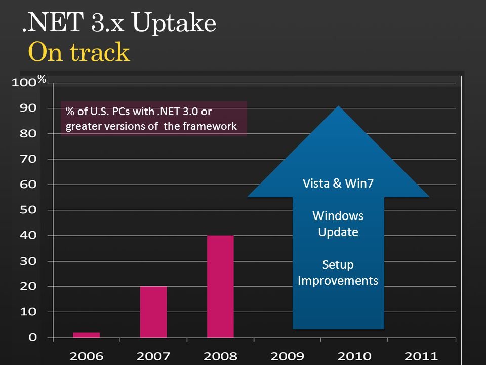 Vista & Win7 Windows Update Setup Improvements Vista & Win7 Windows Update Setup Improvements % % of U.S. PCs with.NET 3.0 or greater versions of the