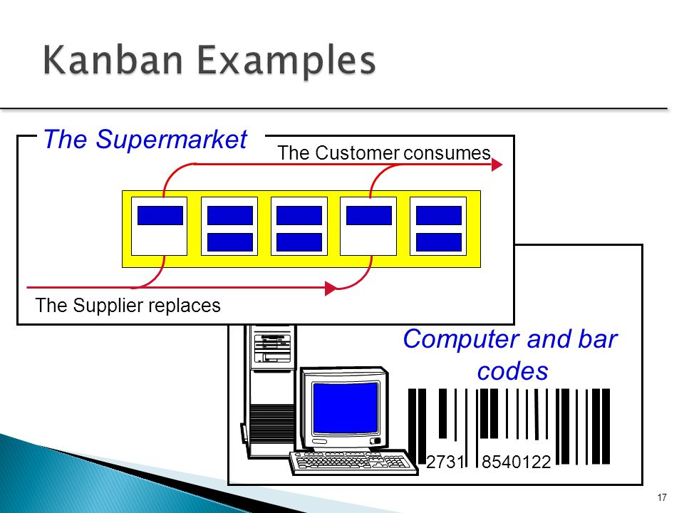 2731 8540122 Computer and bar codes The Customer consumes The Supplier replaces The Supermarket 17