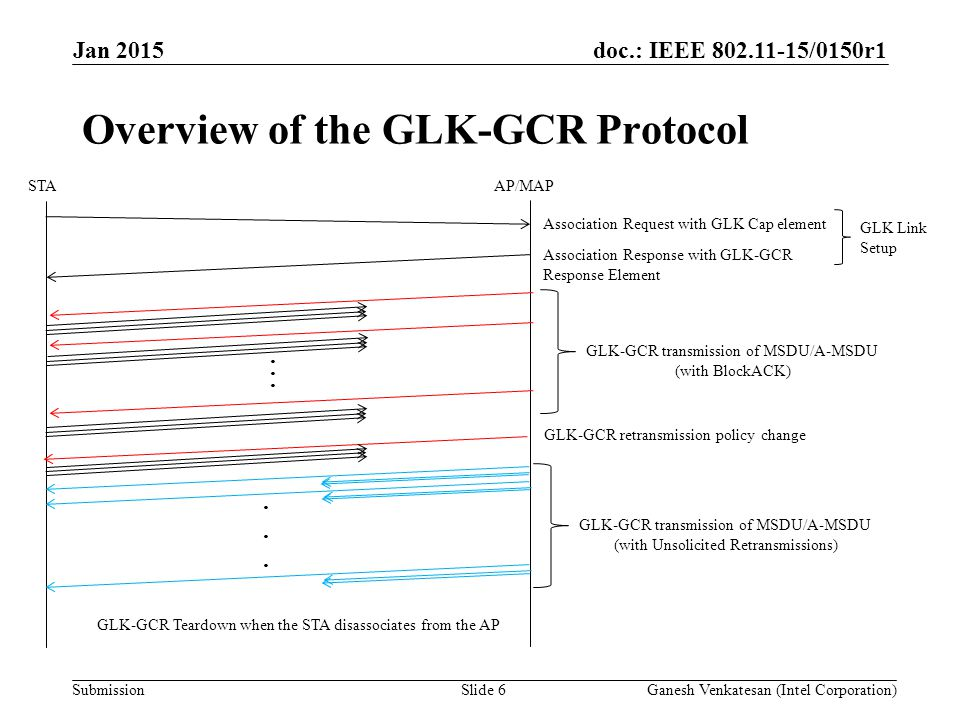 doc.: IEEE 802.11-15/0150r1 SubmissionGanesh Venkatesan (Intel Corporation)Slide 6 Overview of the GLK-GCR Protocol Jan 2015 STAAP/MAP Association Request with GLK Cap element Association Response with GLK-GCR Response Element GLK Link Setup GLK-GCR Teardown when the STA disassociates from the AP......