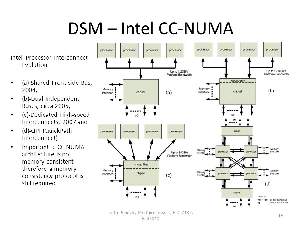 DSM – Intel CC-NUMA Intel Processor Interconnect Evolution (a)-Shared Front-side Bus, 2004, (b)-Dual Independent Buses, circa 2005, (c)-Dedicated High-speed Interconnects, 2007 and (d)-QPI (QuickPath Interconnect) Important: a CC-NUMA architecture is not memory consistent therefore a memory consistency protocol is still required.
