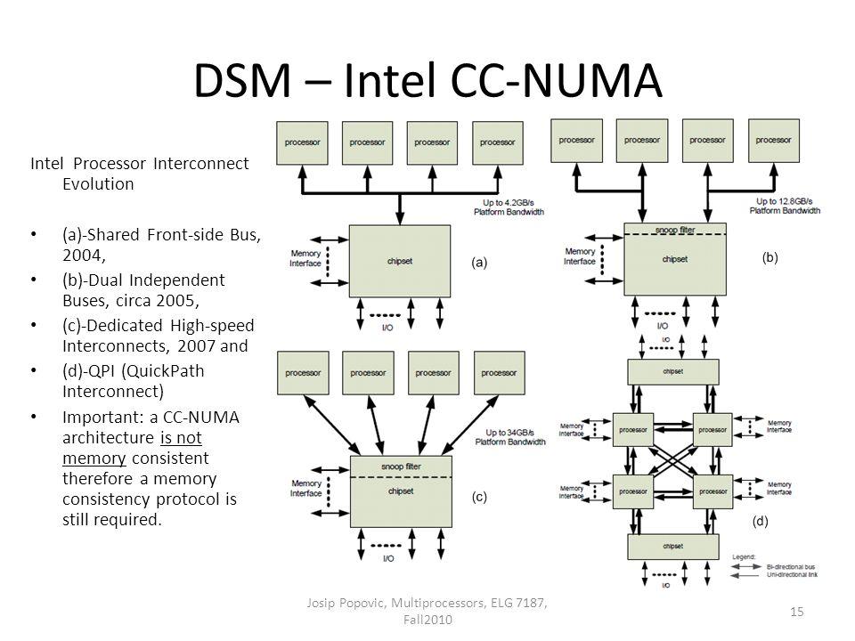 DSM – Intel CC-NUMA Intel Processor Interconnect Evolution (a)-Shared Front-side Bus, 2004, (b)-Dual Independent Buses, circa 2005, (c)-Dedicated High