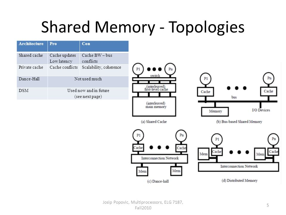 Shared Memory - Topologies 5 Josip Popovic, Multiprocessors, ELG 7187, Fall2010 ArchitectureProCon Shared cache Cache updates Low latency Cache BW – bus conflicts Private cacheCache conflictsScalability, coherence Dance-HallNot used much DSMUsed now and in future (see next page)
