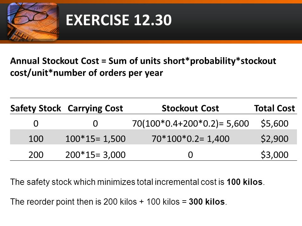 The safety stock which minimizes total incremental cost is 100 kilos. The reorder point then is 200 kilos + 100 kilos = 300 kilos. Annual Stockout Cos