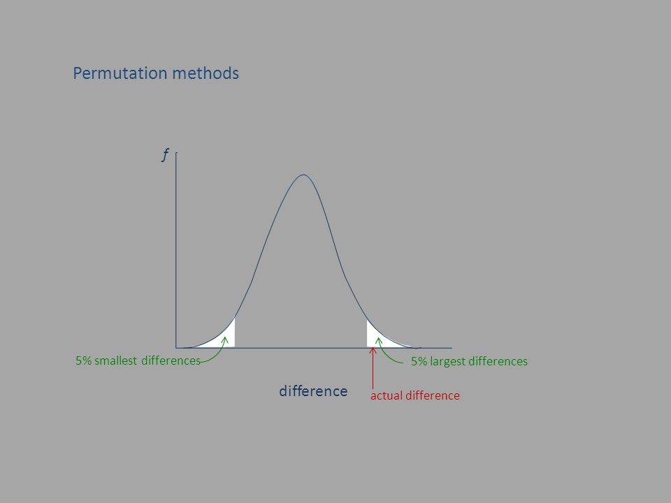Permutation methods difference f 5% largest differences 5% smallest differences actual difference