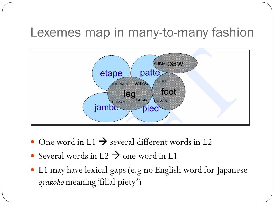 Lexemes map in many-to-many fashion One word in L1  several different words in L2 Several words in L2  one word in L1 L1 may have lexical gaps (e.g no English word for Japanese oyakoko meaning 'filial piety')
