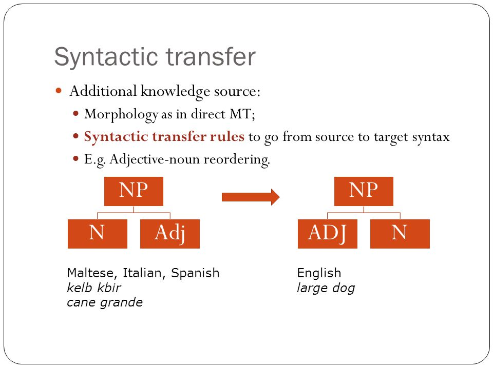 Syntactic transfer Additional knowledge source: Morphology as in direct MT; Syntactic transfer rules to go from source to target syntax E.g.