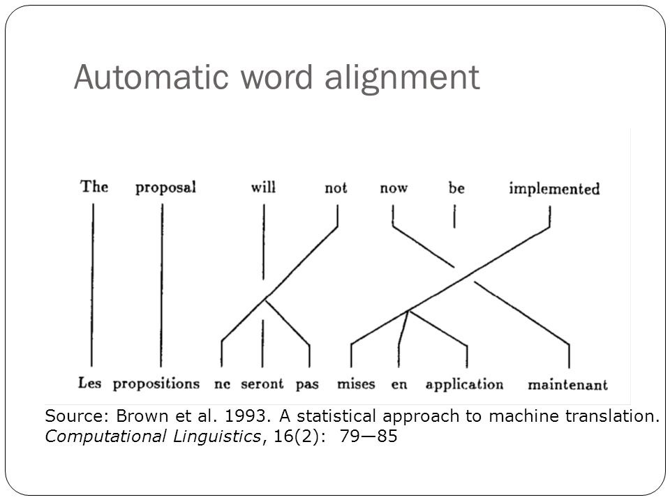 Automatic word alignment Source: Brown et al. 1993.