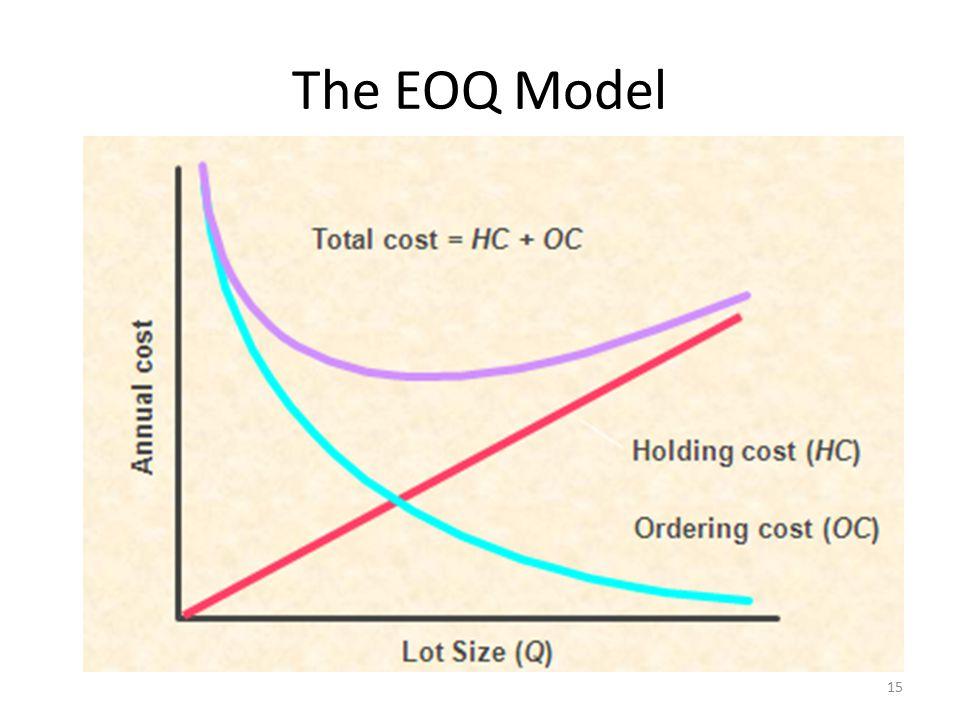 The EOQ Model 15