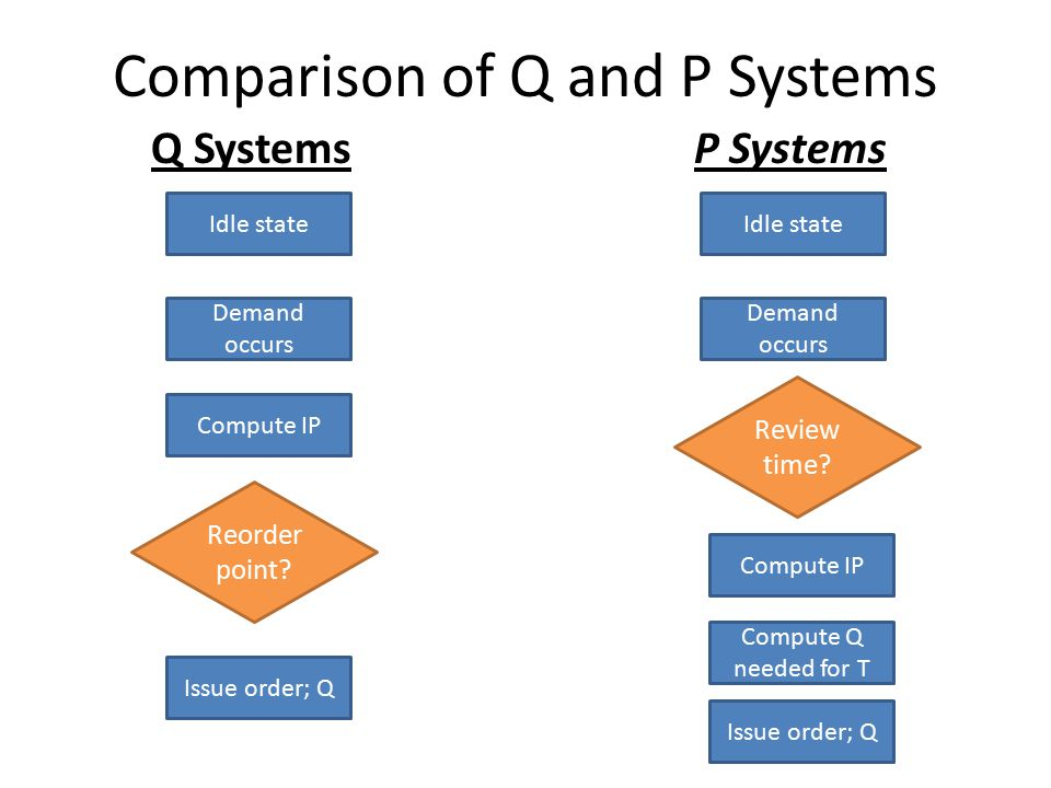 Comparison of Q and P Systems P SystemsQ Systems Idle state Demand occurs Compute IP Idle state Demand occurs Compute IP Reorder point? Review time? C