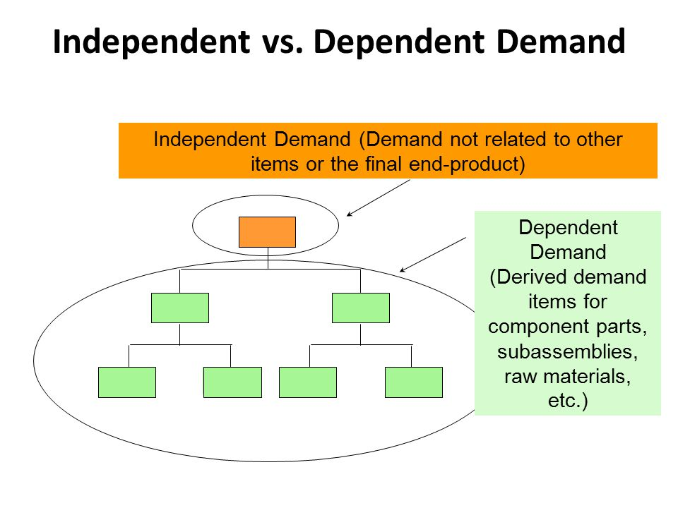 E(1) Independent vs. Dependent Demand Independent Demand (Demand not related to other items or the final end-product) Dependent Demand (Derived demand