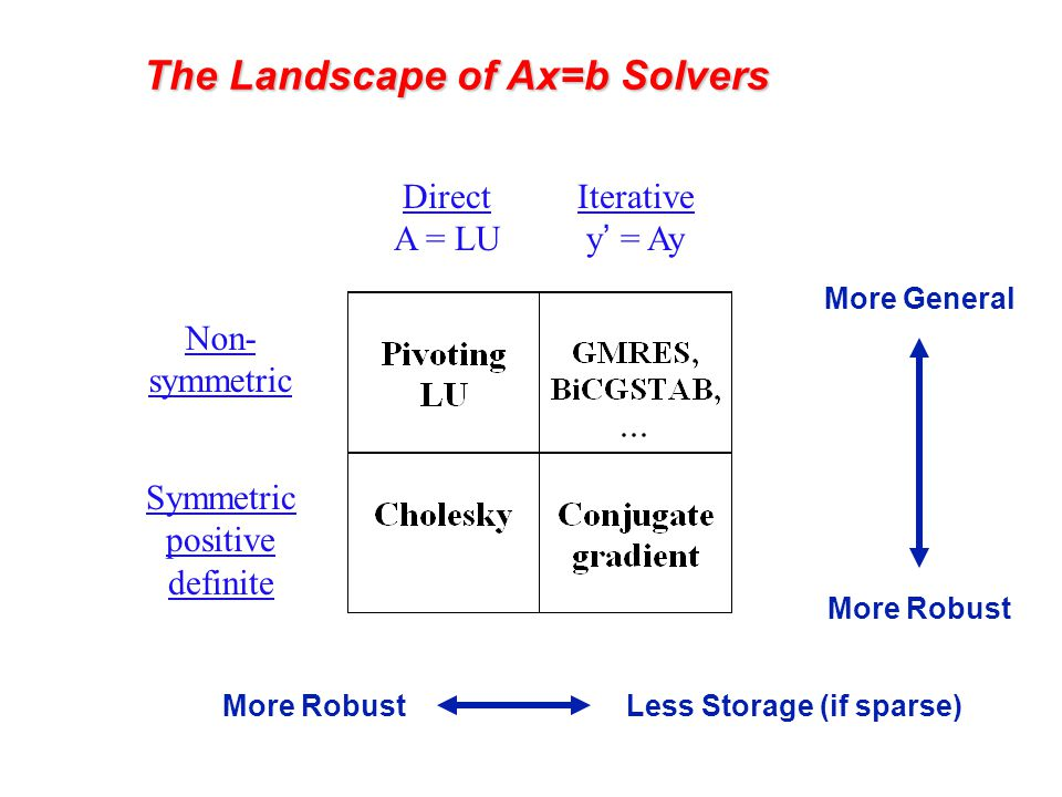 The Landscape of Ax=b Solvers Direct A = LU Iterative y' = Ay Non- symmetric Symmetric positive definite More RobustLess Storage (if sparse) More Robust More General