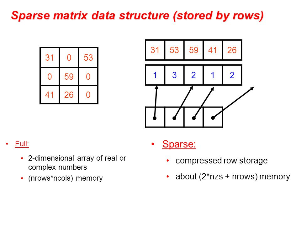 Sparse matrix data structure (stored by rows) Full: 2-dimensional array of real or complex numbers (nrows*ncols) memory 31053 0590 41260 3153594126 13212 Sparse: compressed row storage about (2*nzs + nrows) memory