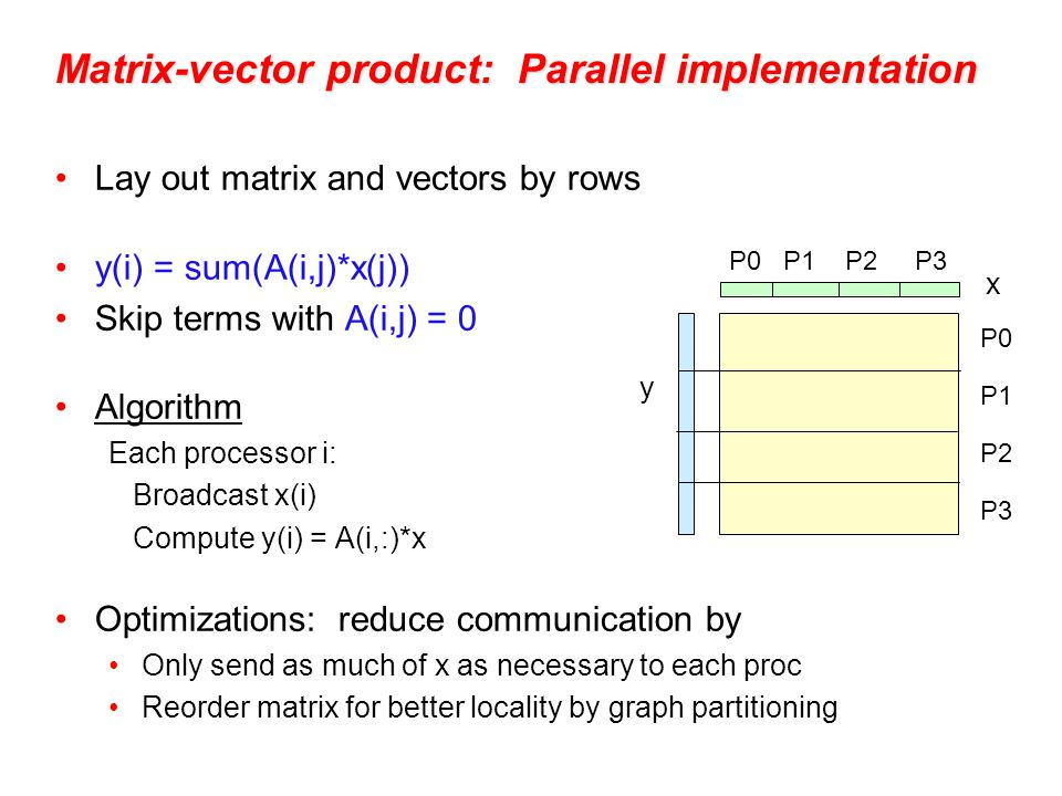 Lay out matrix and vectors by rows y(i) = sum(A(i,j)*x(j)) Skip terms with A(i,j) = 0 Algorithm Each processor i: Broadcast x(i) Compute y(i) = A(i,:)*x Optimizations: reduce communication by Only send as much of x as necessary to each proc Reorder matrix for better locality by graph partitioning x y P0 P1 P2 P3 P0 P1 P2 P3 Matrix-vector product: Parallel implementation