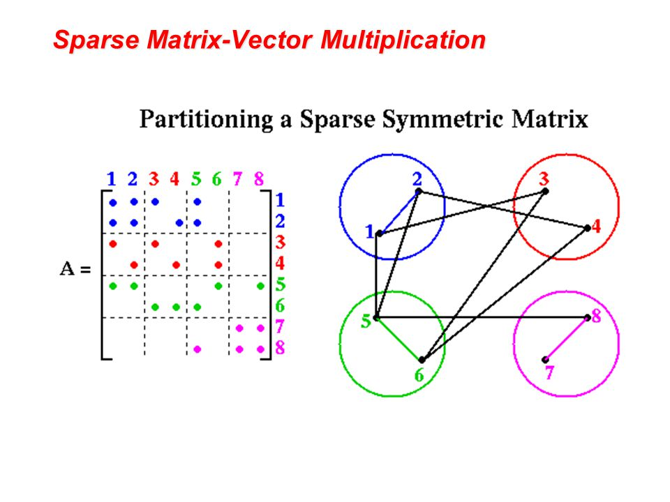 Sparse Matrix-Vector Multiplication